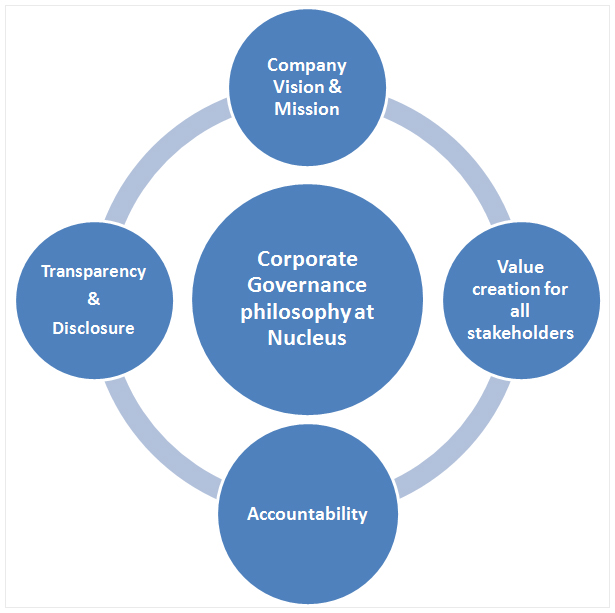 corporate governance and financing decisions by Attaining best practices in corporate governance has a preview of what financial results the company to punish directors who make decisions they.