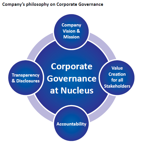 best corporate governance practice In june 2008 a revised code of best practice on corporate governance was issued during the presidency of mr nishan fernando this project was a joint initiative between the securities & exchange.