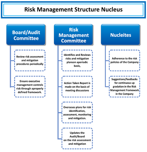 risk management report Risk online incident reporting the risk management division was established in 1995 to an online reporting system is maintained for agencies to report.