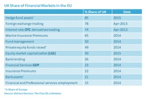 UK-Share-of-Financial-Markets-in-the-EU