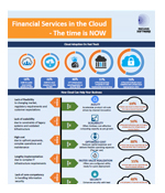 Financial Services in the Cloud – The time is NOW