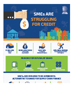 SMEs Are Struggling For Credit